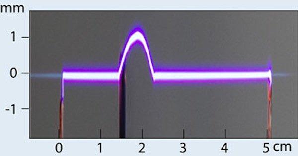 Von links kommt ein Lichtstrahl (bläuliche Line), der eine Elektrodenspitze passiert (0 cm) und auf ein Hindernis trifft (1,5 cm), das ihn ausblendet. Bei 2,3 cm hat sich der Strahl selbst geheilt und setzt seinen Weg fort. In dem von ihm erzeugten Plasmakanal (0–1,5 cm und 2,3–5 cm) kommt es zur elektrischen Entladung. Im Zwischenbereich (1,5–2,3 cm), wo noch kein Lichtstrahl vorliegt, wählt die Entladung ihren Weg in zufälliger Weise.