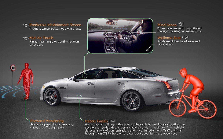 Überblick über die Forschung bei Jaguar Land Rover:Sie soll später auch in autonom fahrenden Autos zum Einsatz kommen.