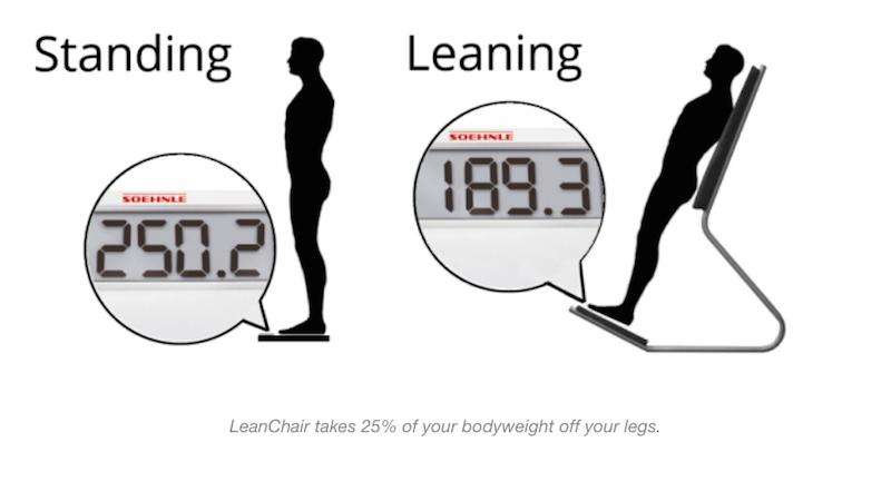Funktionsprinzip des LeanChairs: Er reduziert die Belastung der Beine im Vergleich zum Stehen um 25 %.