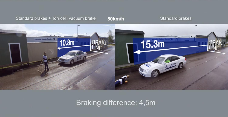 Crashtest von Autoliv: Der Bremsweg reduziert sich um 4,5 m. Das kann im Ernstfall Leben retten.