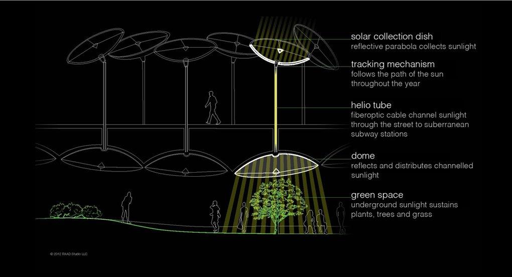 Für Licht im Lowline-Park soll Solartechnik sorgen. Stangen mit schüsselförmigen Kollektoren sollen das Sonnenlicht oberhalb der Erde einfangen.