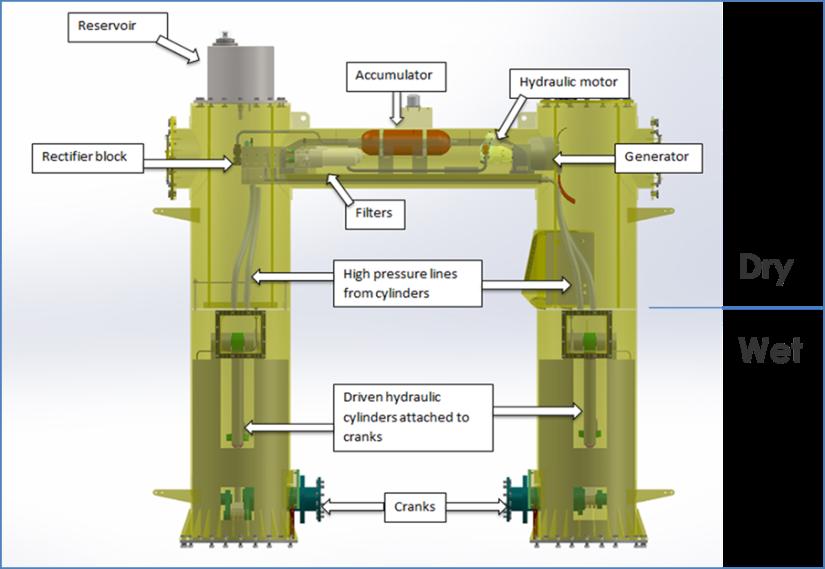 Funktionsweise des Wellenreiter-Generators vor Hawaii:Die Energie der Wellen wird direkt an Ort und Stelle mithilfe hydraulischer Zylinder und einem Generator in Strom umgewandelt.
