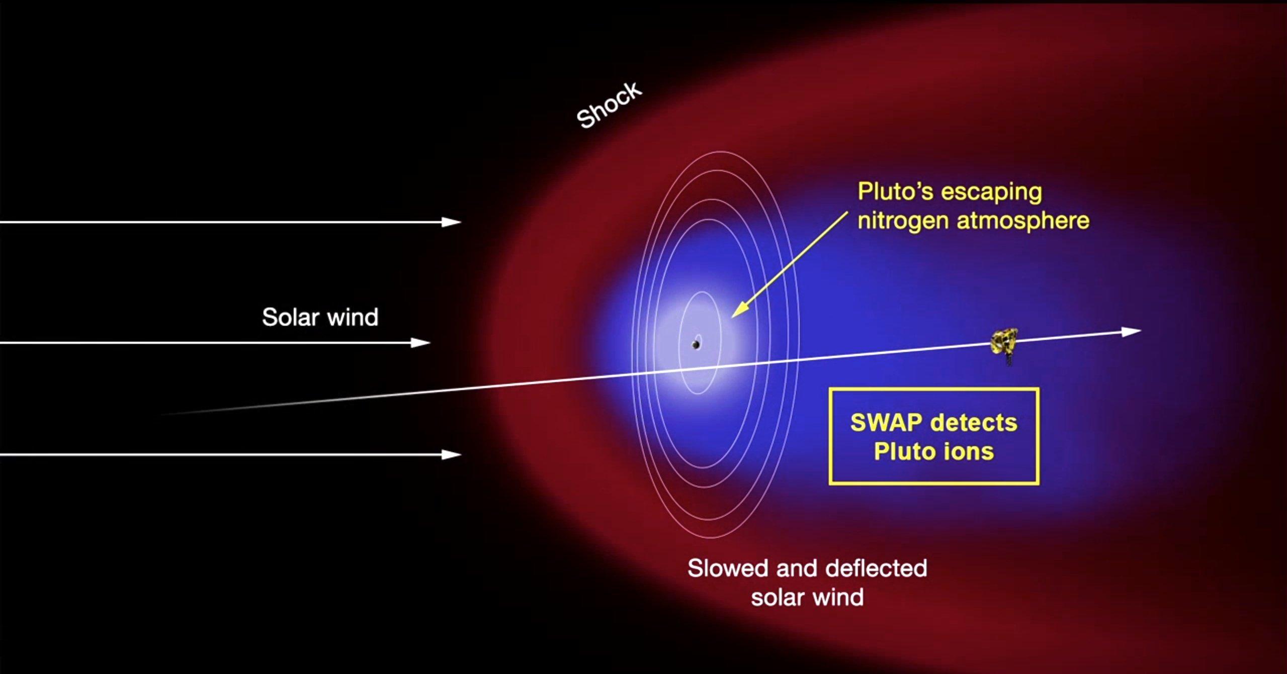 Während ihres Vorbeifluges konnte die Sonde New Horizons auch eine Atmosphäre auf dem Pluto messen.
