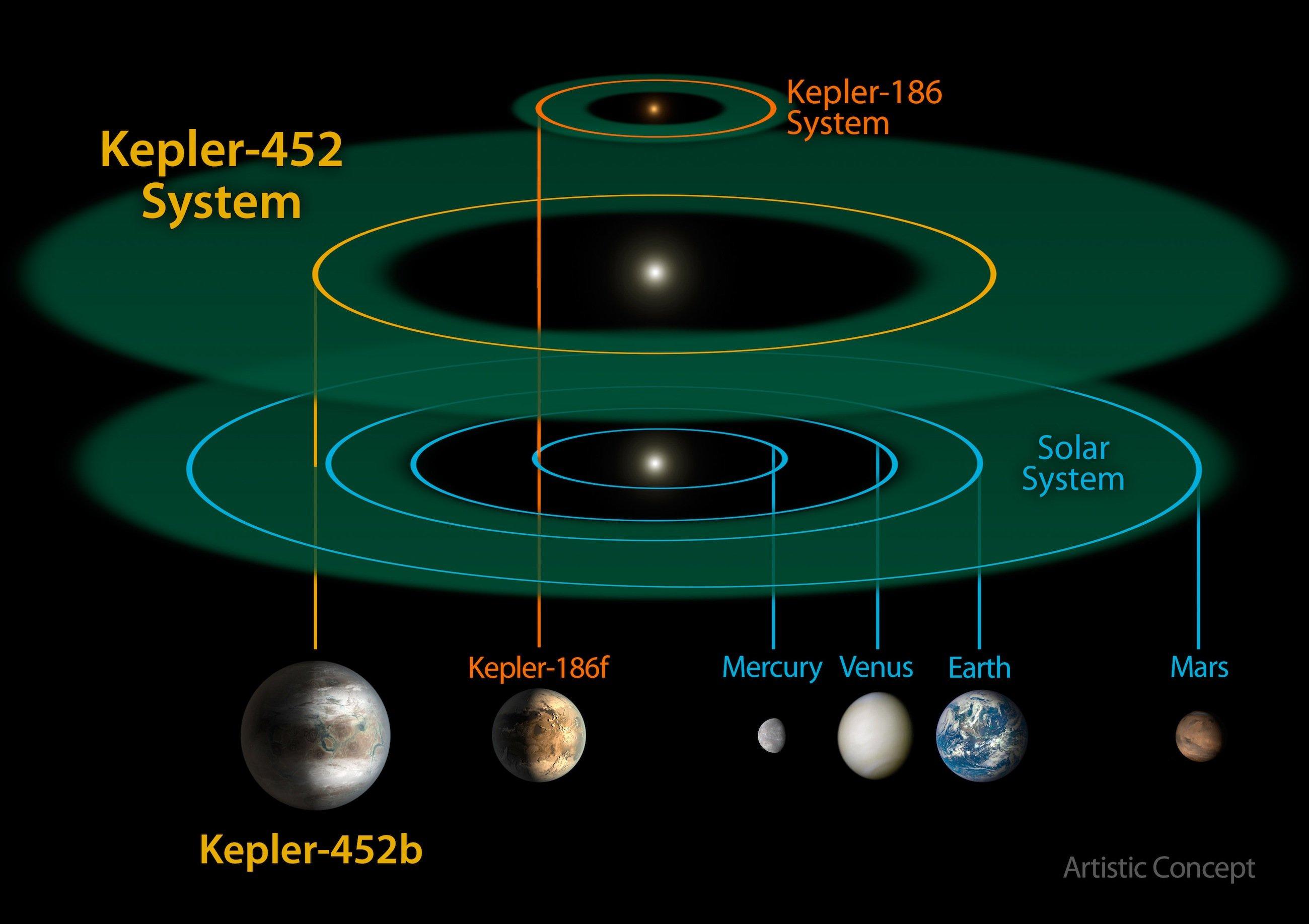 Seit dem Start des Weltraum-Teleskops Kepler im Jahr 2009 hat die Nasa zwölf Planeten in bewohnbaren Zonen entdeckt.