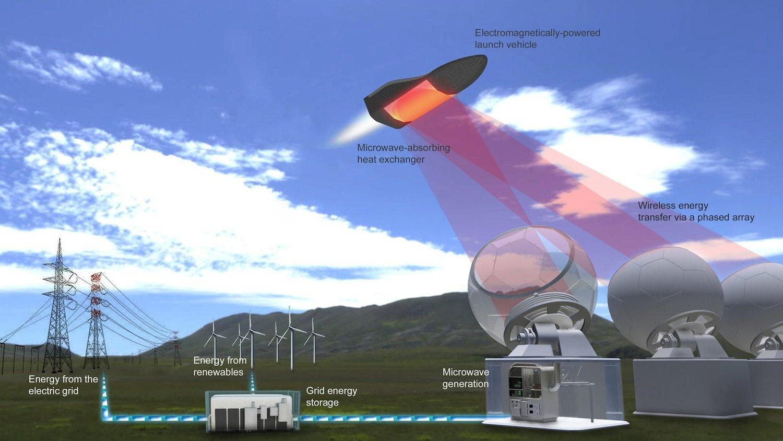 Funktionskizze des Antriebs von Escape Dynamics:Die Antennen zielen auf einen Wärmetauscher mit einem Absorber auf der Unterseite des Raumgleiters.