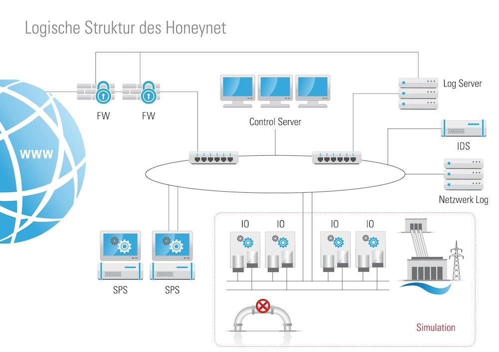 Das Schaubild verdeutlicht die logische Struktur des Honeynet, welches der TÜV Süd für acht Monate als virtuelles Wasserkraftwerk einer deutschen Kleinstadt ins Internet gestellt hat.