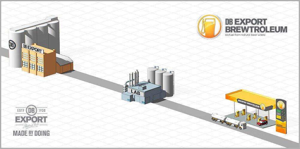 Kurze Wege: Von der Brauerei kommen die Abfälle in die Raffinerie. Dort wird das Ethanol veredelt. Dann wird es mit Benzin vermischt und den Tankstellen zum Verkauf geliefert.