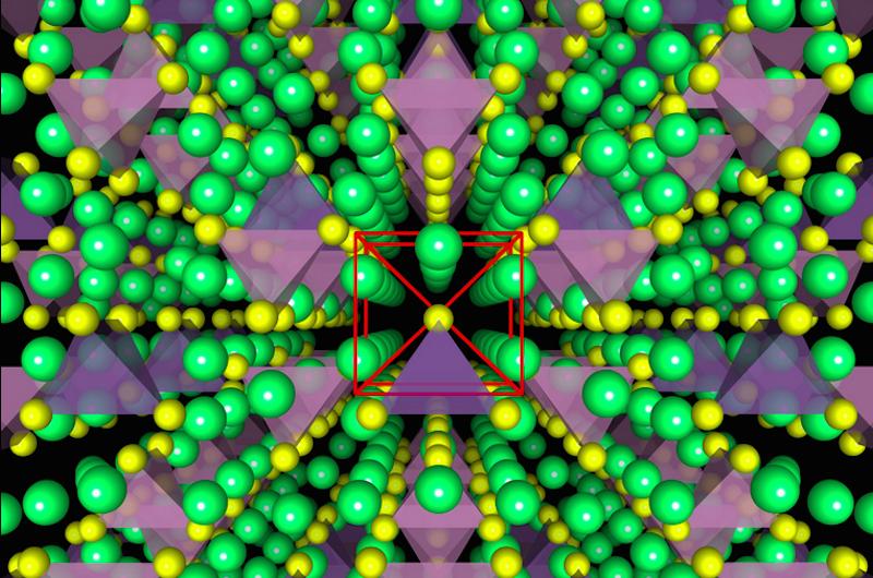 Illustration des Kristallgitters des festen Elektrolyten. Er macht den Akku laut Forschern besonders langlebig und robust.
