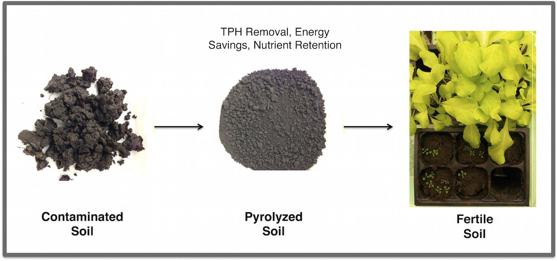 Durch Pyrolyse verwandeln Forscher ölverseuchte Erde in fruchtbaren Boden:Der ölige Boden wird drei Stunden unter Luftabschluss einer Temperatur von 420 °C ausgesetzt.