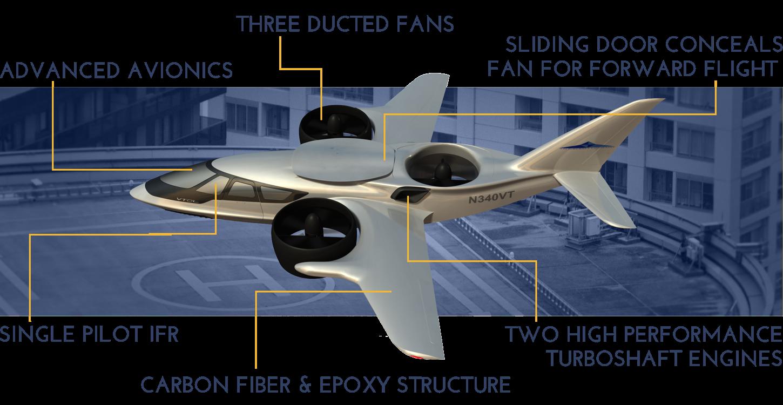 Trifan 600 von XTI ähnelt sehr einem Flugzeug, das bringt gegenüber herkömmlichen Hubschraubern klare aerodynamische Vorteile.
