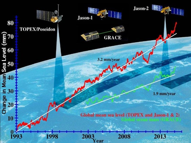 Seit 1993 messen die Nasa und die französische Weltraumbehörde Cnes die Höhe des Meeresspiegels mit Satelliten. Im Schnitt sind die Ozeane seitdem um 7,6 cm gestiegen.