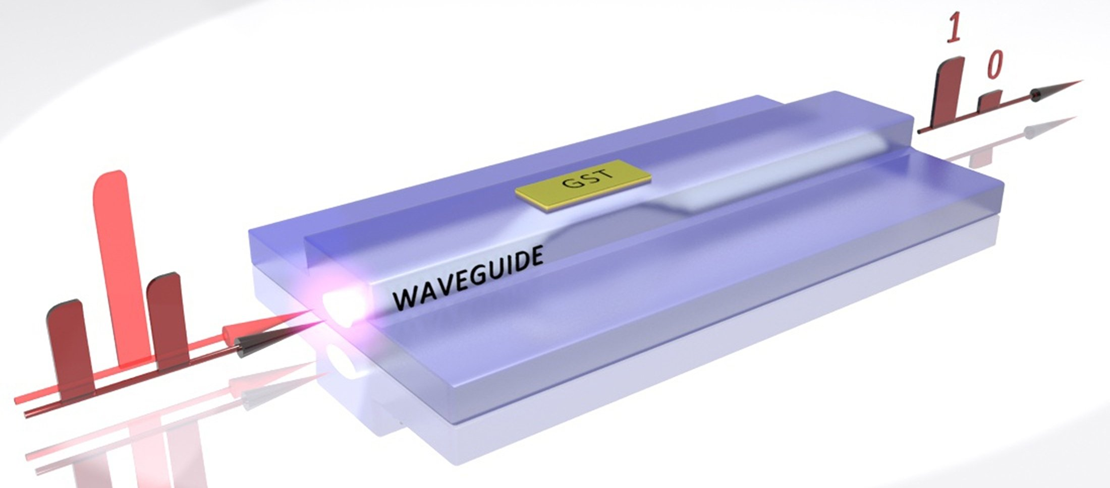 Volloptischer Datenspeicher: Ultrakurze Lichtpulse lassen das Material GST von kristallin zu amorph und zurück wechseln. Schwache Lichtpulse lesen die Daten aus.