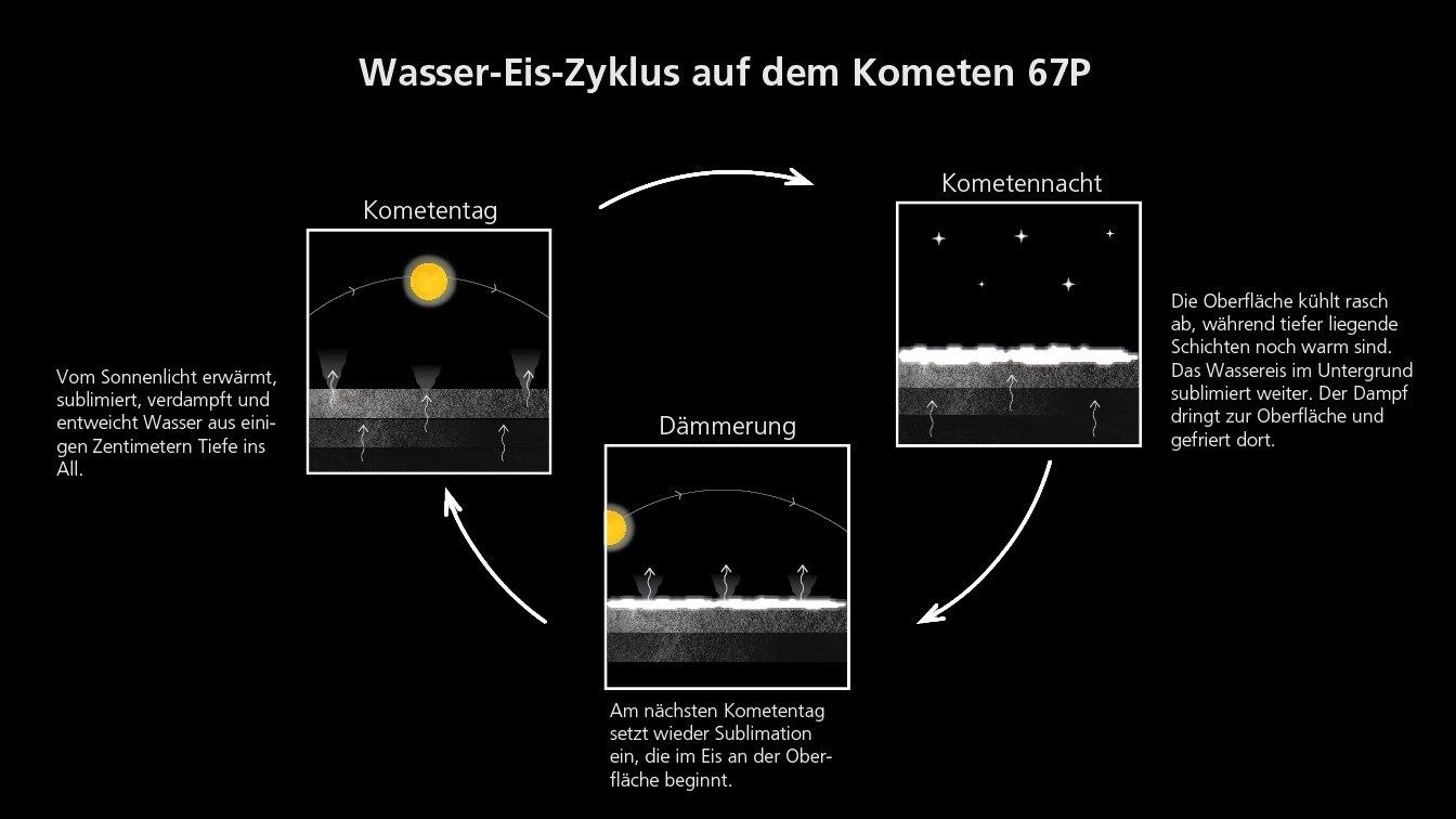 Die Quellen und Mechanismen der Aktivität von Kometen waren bisher nicht genau bekannt. Die Messungen mit dem Spektrometer Virtis an Bord von Rosetta konnten nun zeigen, dass zu bestimmten Tageszeiten Wasserdampf aus dem Kometeninneren an die Oberfläche strömt, anschließend im Schatten oder der Kälte der darauffolgenden Nacht wieder direkt an der Oberfläche gefriert und am nächsten Tag erneut verdampft, um schließlich ins Weltall zu entweichen.