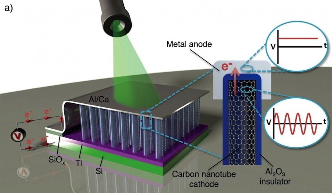Schematische Darstellung des Aufbaus und der Komponenten der neuen Chips, die direkt Licht in Strom umwandeln