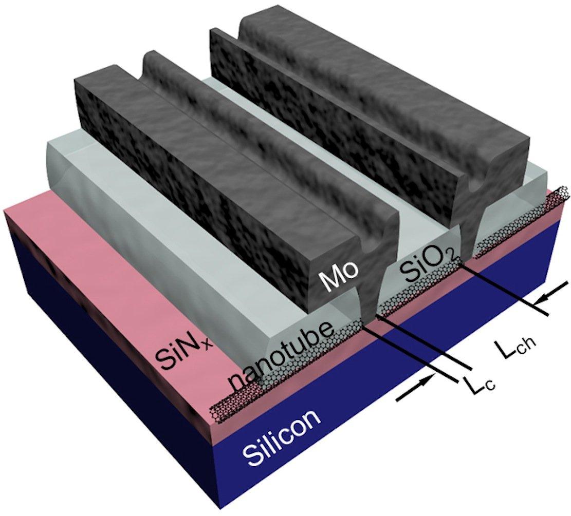 Schematische Darstellung der Mikroprozessoren Nanotubes aus Kohlenstoff: Die Länge der Kontakte unterschreitet 10 nm.