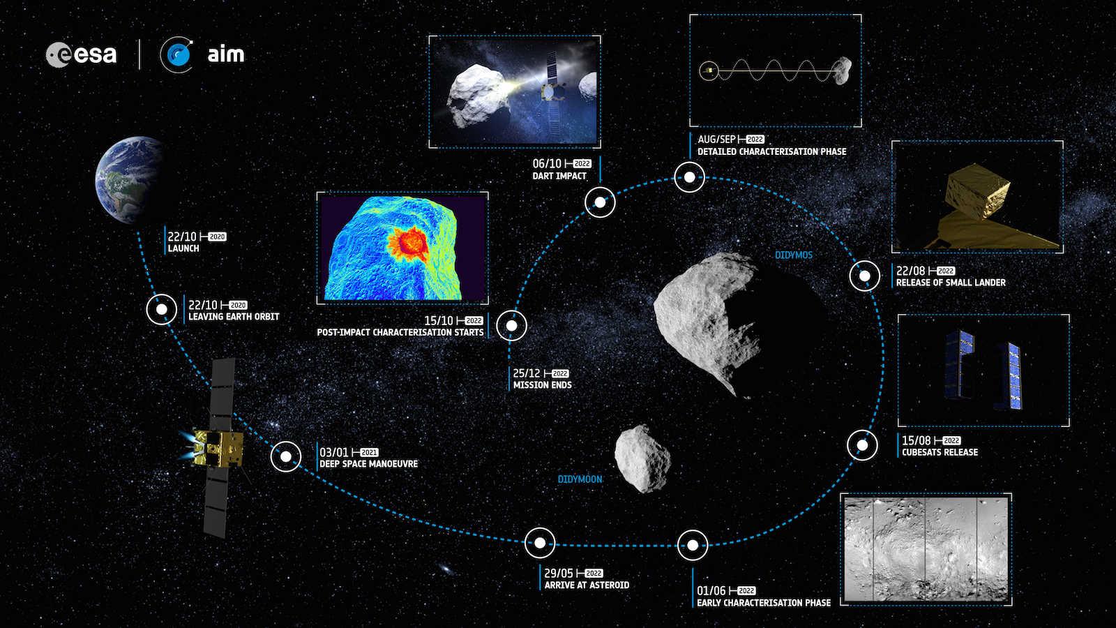 Infografik AIM-Mission: Diesen Teil der Mission verantwortet die ESA, die neben Messinstrumenten auch den vom Deutschen Zentrum für Luft- und Raumfahrt DLR gebauten Lander Mascot-2 an Bord hat.