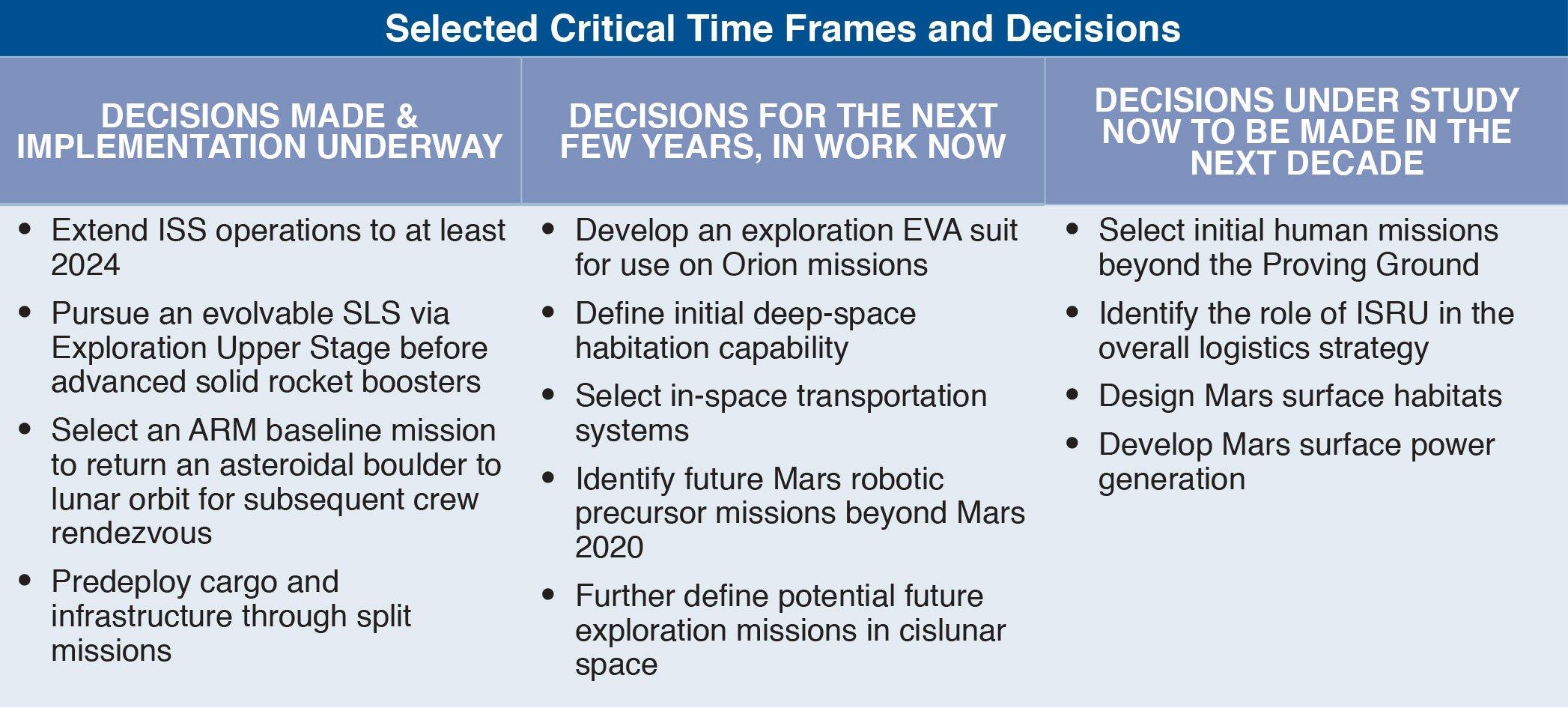 Überblick zu den Nasa-Plänen einer bemannten Marsmission.