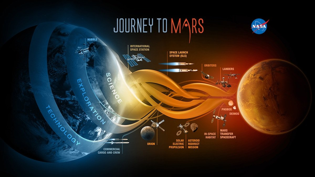 Es ist nur eine Frage der Zeit, wann die ersten Menschen den Mars betreten werden. Die Nasa hat jetzt ihre Reisepläne mit Fahrplan vorgestellt.