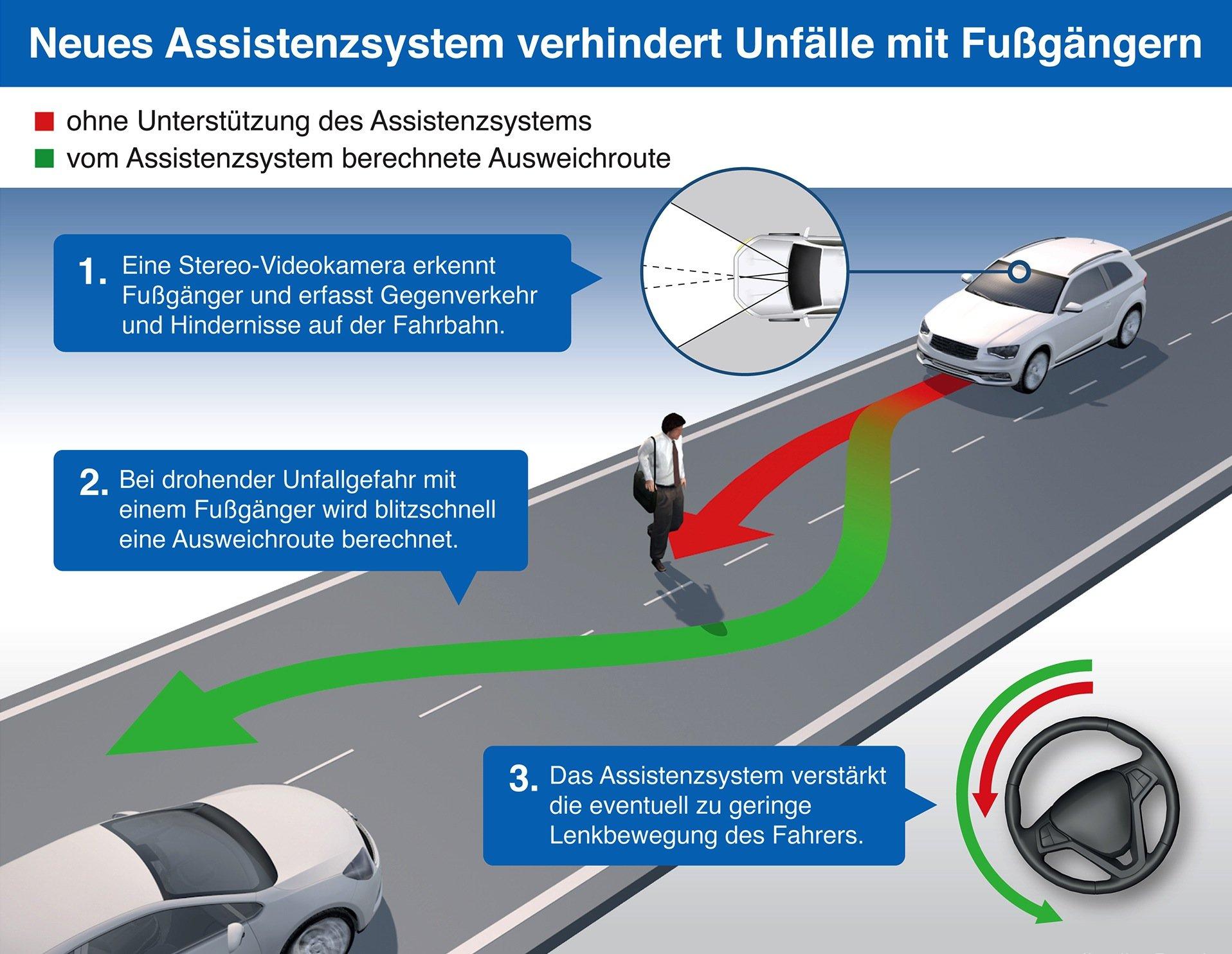 Neues Assistenzsystem von Bosch: Sensoren erkennen plötzlich auftauchende Hindernisse wie Fußgänger. Anschließend verstärkt das System – wenn nötig – die Lenkbewegung des Fahrers beim Ausweichen, um einen Unfall noch zu verhindern.