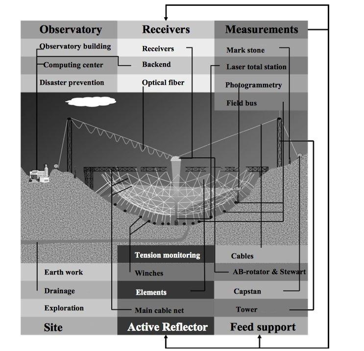 Skizze zum Aufbau des Radioteleskops FAST