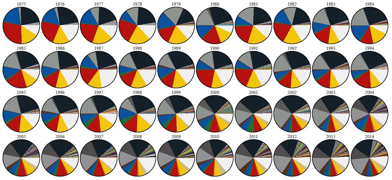 Infografik von dave123: 1975 waren die meisten produzierten Steine rot, 2014 schwarz, weiß oder grau.