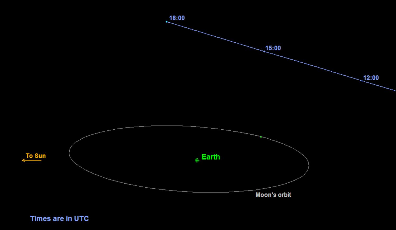 Flugbahn des Großen Kürbis: Der 400 m große Asteroid nähert sich der Erde auf rund 480.000 km.