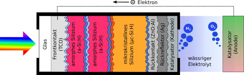 Funktionsweise der Stapelsolarzelle zur Wasserspaltung: An der Grenzfläche zwischen der mit einem Katalysator beschichteten Photokathode und einem wässrigen Elektrolyten entsteht durch Umwandlung des Sonnenlichts Wasserstoff.