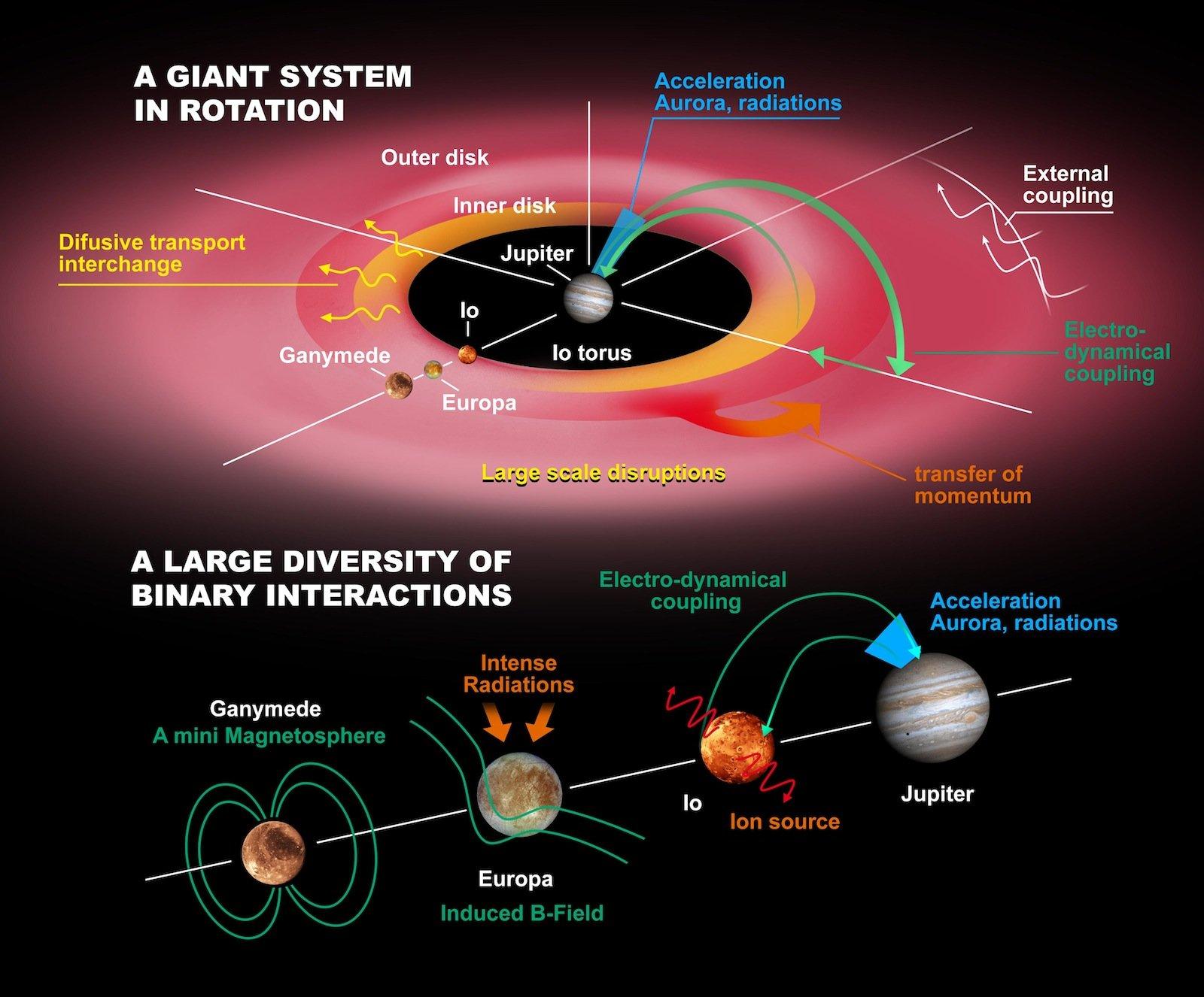 Jupiter und seine Monde stellen ein gigantisches Rotationssystem dar.