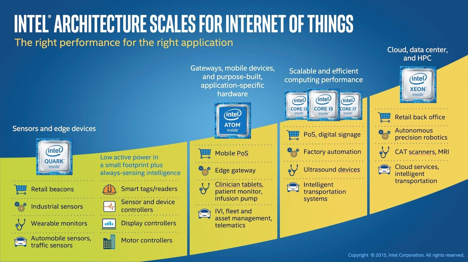 Intel will beim Internet der Dinge die Nase vorn haben und bietet Komplettlösungen an.