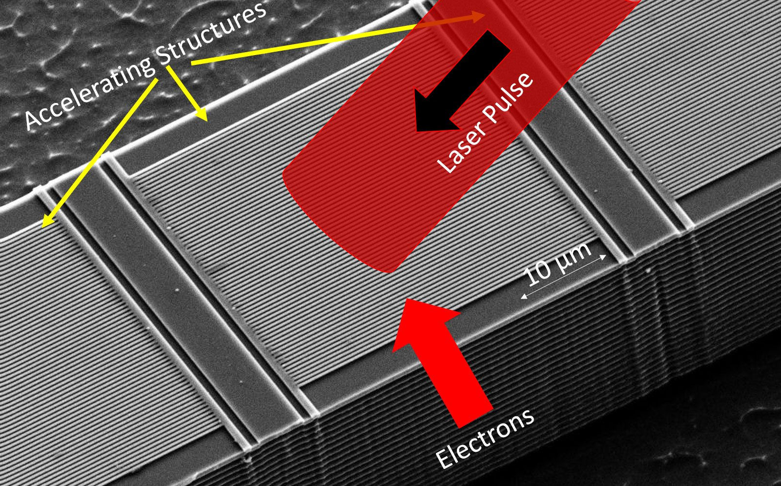 Die Abbildung zeigt die Struktur des Teilchenbeschleunigers auf einem Mikrochip: Die Elektronen werden extrem nah an einer mikrostrukturierten Glasstruktur (gelbe Pfeile) entlanggeschossen. Von der Seite werden durch die feine Glasstruktur hindurch kurze intensive Laserpulse auf die Elektronen fokussiert, wodurch die Elektronen beschleunigt werden.