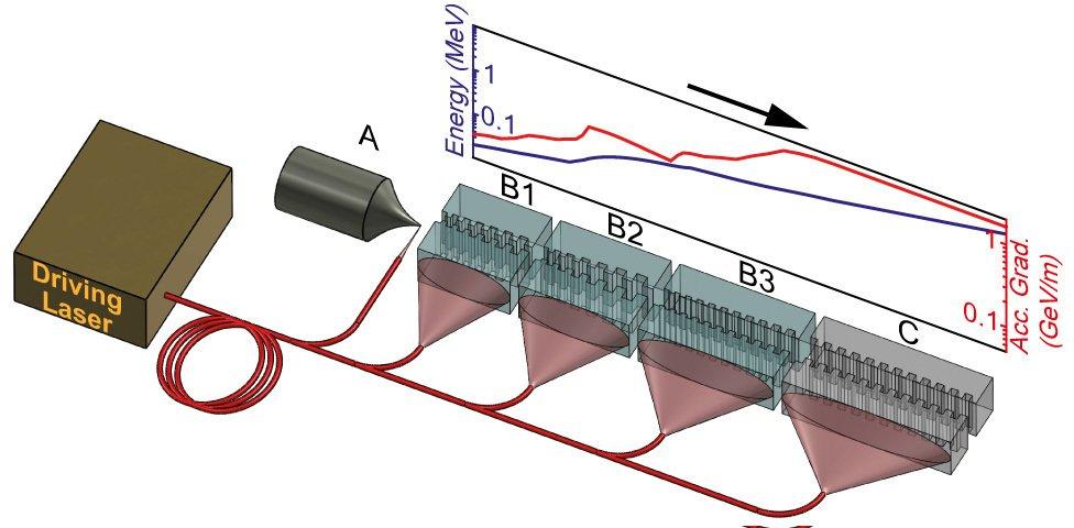 Konzeptstudie des künftigen Beschleunigers: In mehreren Stufen werden die Elektronen bis zur Lichtgeschwindigkeit beschleunigt und mit relativistischen Energien aufgeladen.