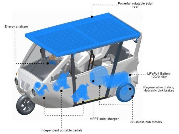 Sonnen- und Muskelkraft arbeiten zusammen im Dreirad Sunnyclist