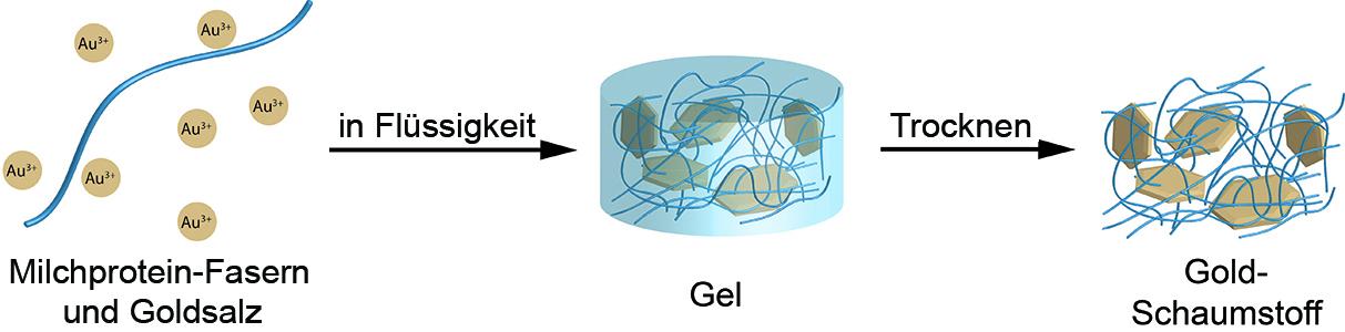 Milchproteinfasern und Goldsalz sind die Ausgangsstoffe für den Gold-Schaumstoff.
