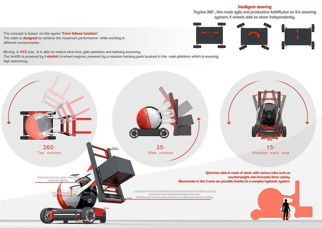 Der Gabelstapler verfügt über eine intelligente Steuerung, bei der sich alle vier Räder unabhängig voneinander bewegen lassen. Dafür steckt in jedem Rad ein Elektromotor.