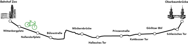 Die überdachte Radbahn Berlin soll vom Bahnhof Zoo bis nach Friedrichshain quer durch die Stadt führen. Die Strecke misst 9 km.