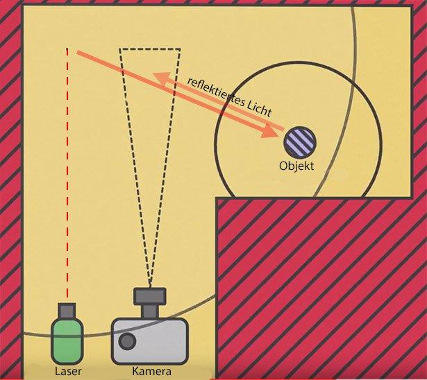 Die Grafik zeigt, nach welchem Prinzip, die Um-die-Ecke-Kamera funktioniert.