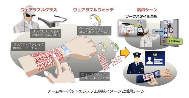 Die Grafik zeigt das Zusammenspiel von Smartwatch und Datenbrille für das Erzeugen einer virtuellen Tastatur.