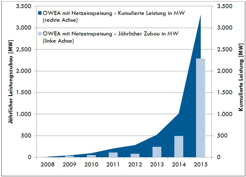 2015 wurden insgesamt 546 Windräder ans Netz angeschlossen – so viele wie nie zuvor.