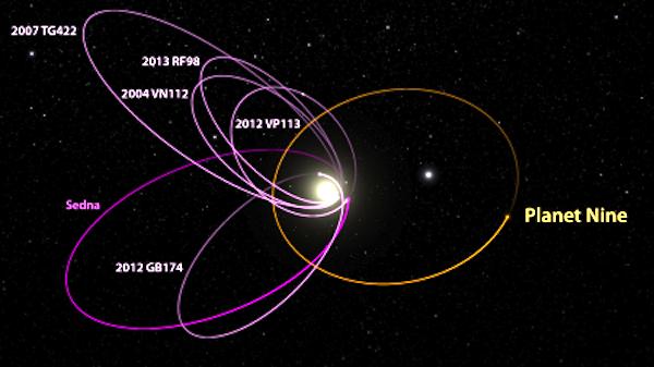 Nach mathematischen Modellen und Computersimulationen ist Planet Neun rund zehnmal so schwer wie die Erde. Wenn er wirklich existiert, braucht er geschätzte 20.000 Jahre, um seine Masse einmal um die Sonne zu bewegen. Die Umlaufbahnen der kleineren Himmelskörper weisen Anomalien auf, die sich am besten dadurch erklären lassen, dass ein bisher unbekannter Planet sich in entgegengesetzter Richtung an ihnen vorbei bewegt.