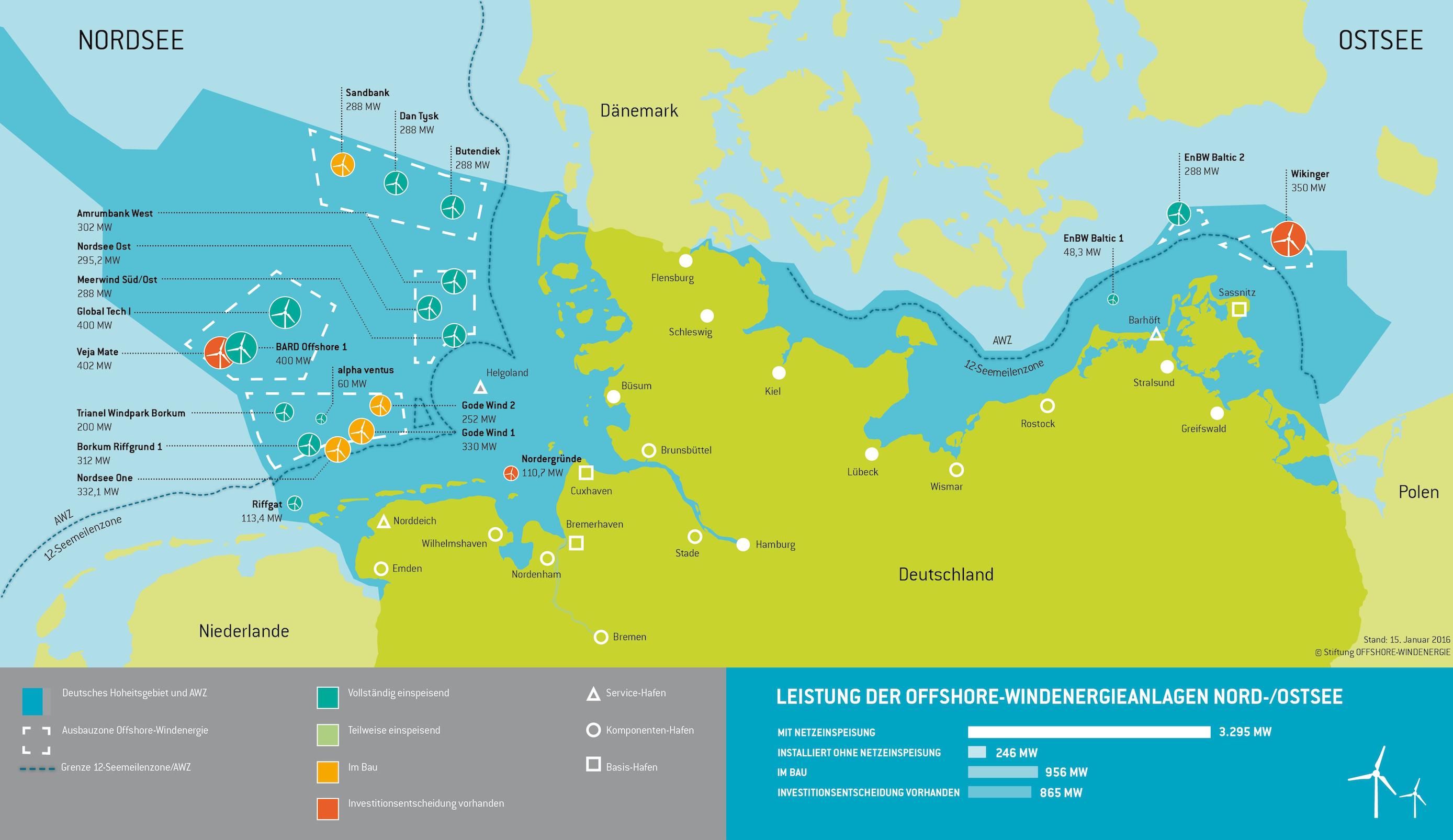 2015 gingen neun Windparks ans Netz: acht in der Nordsee, einer in der Ostsee.