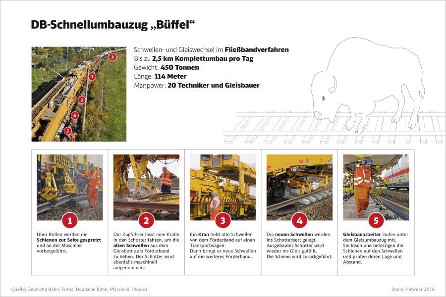 Die Grafik zeigt einen Schnellumbauzug der Deutschen Bahn – und was er kann.