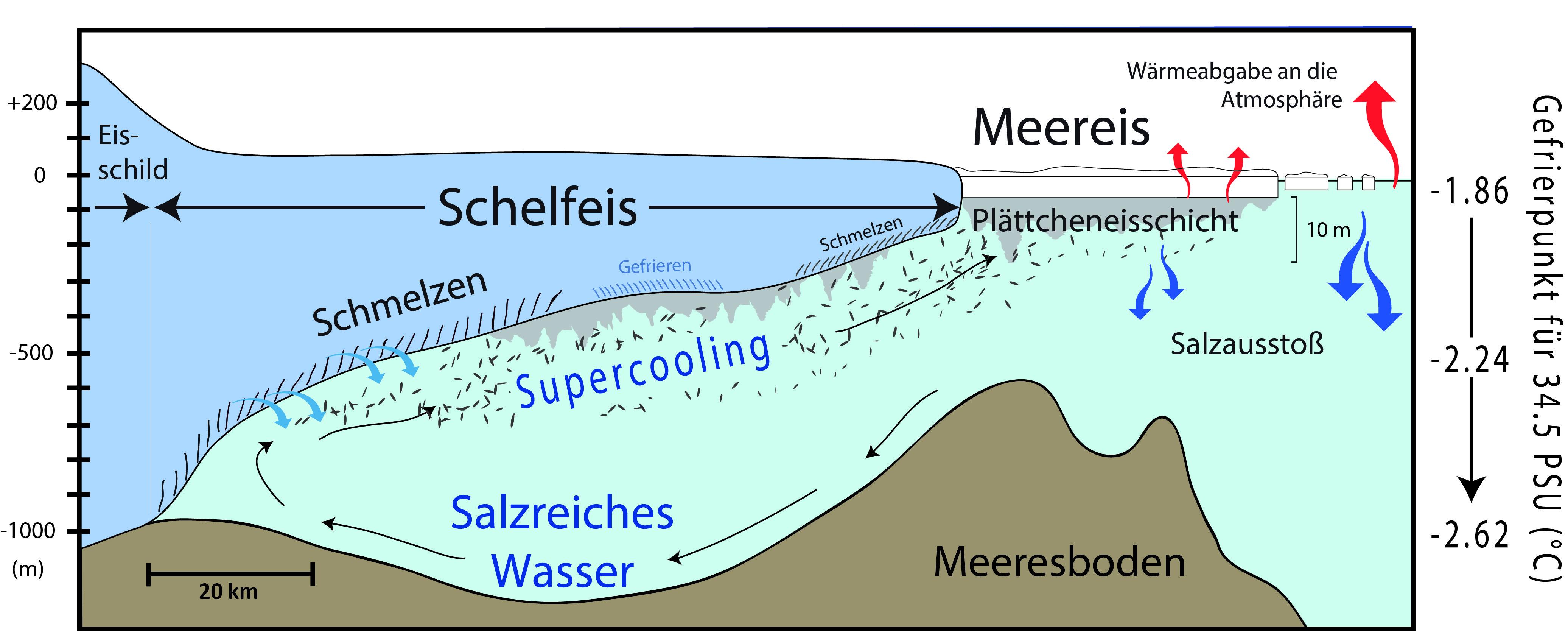 Schematische Darstellung der Entstehung von Plättcheneis im Südpolarmeer.