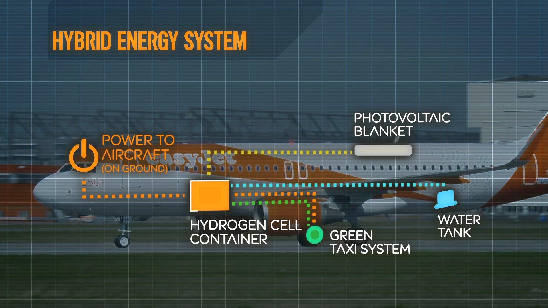 Easyjet will künftig in seinen Jets eine Brennstoffzelle unterbringen, die Strom für die beiden Elektromotoren in den Hauptfahrwerken produziert.