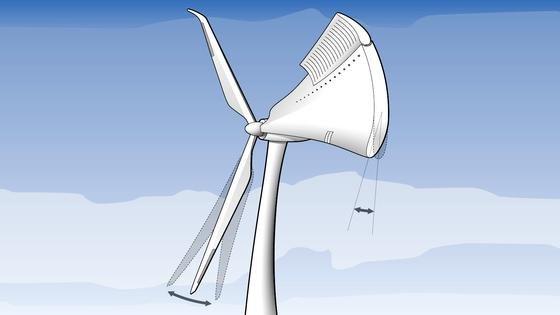Durch Klappen im Rotorblatt, die den Wind umlenken und bewegliche Hinterkanten und Vorflügel sollen sich Rotorblätter in Zukunft besser und schneller an die lokalen Windströmungen anpassen können.