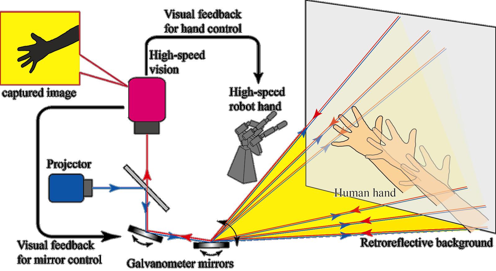 Die dritte Version der Roboterhand Janken ist unschlagbar: Beim Knobelspiel