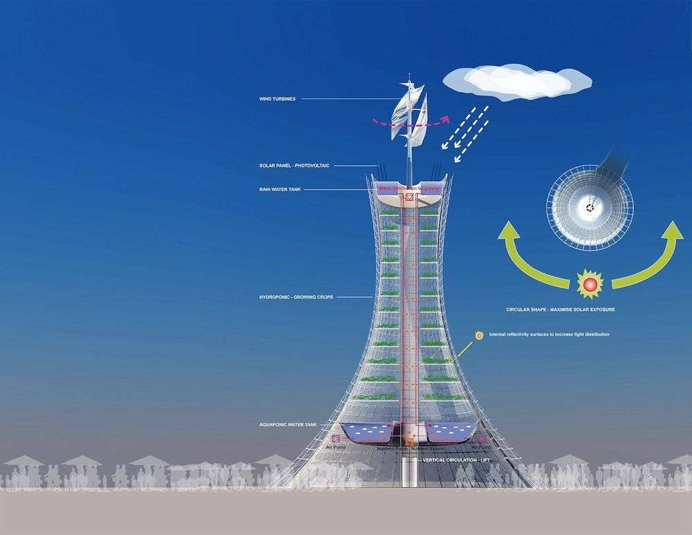 Aufbau der Skyfarm: Eine transparente Außenhülle sorgt für einen Treibhauseffekt, eine Windturbine für die Luftzirkulation und ein Wasserreservoir für die Bewässerung mit Regenwasser.