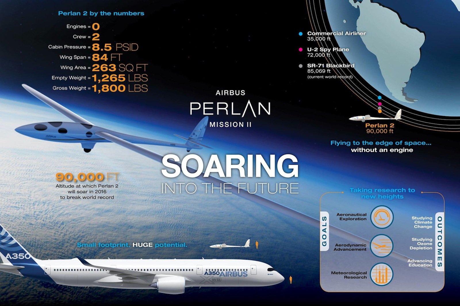 Die wichtigsten Daten zu Perlan II auf einen Blick.