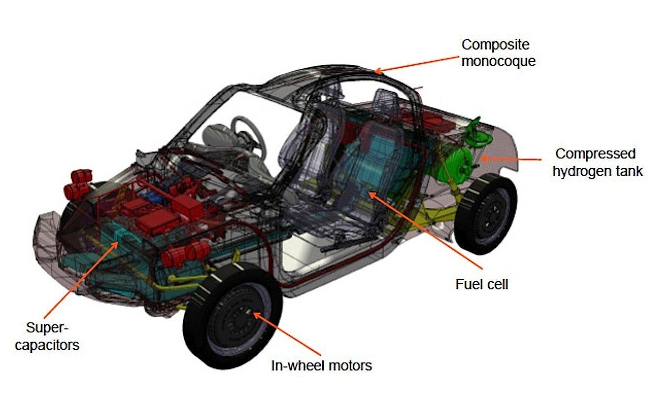 Das Brennstoffzellenauto von Riversimple wird von vier Radnabenmotoren angetrieben. Das spart viel Platz.