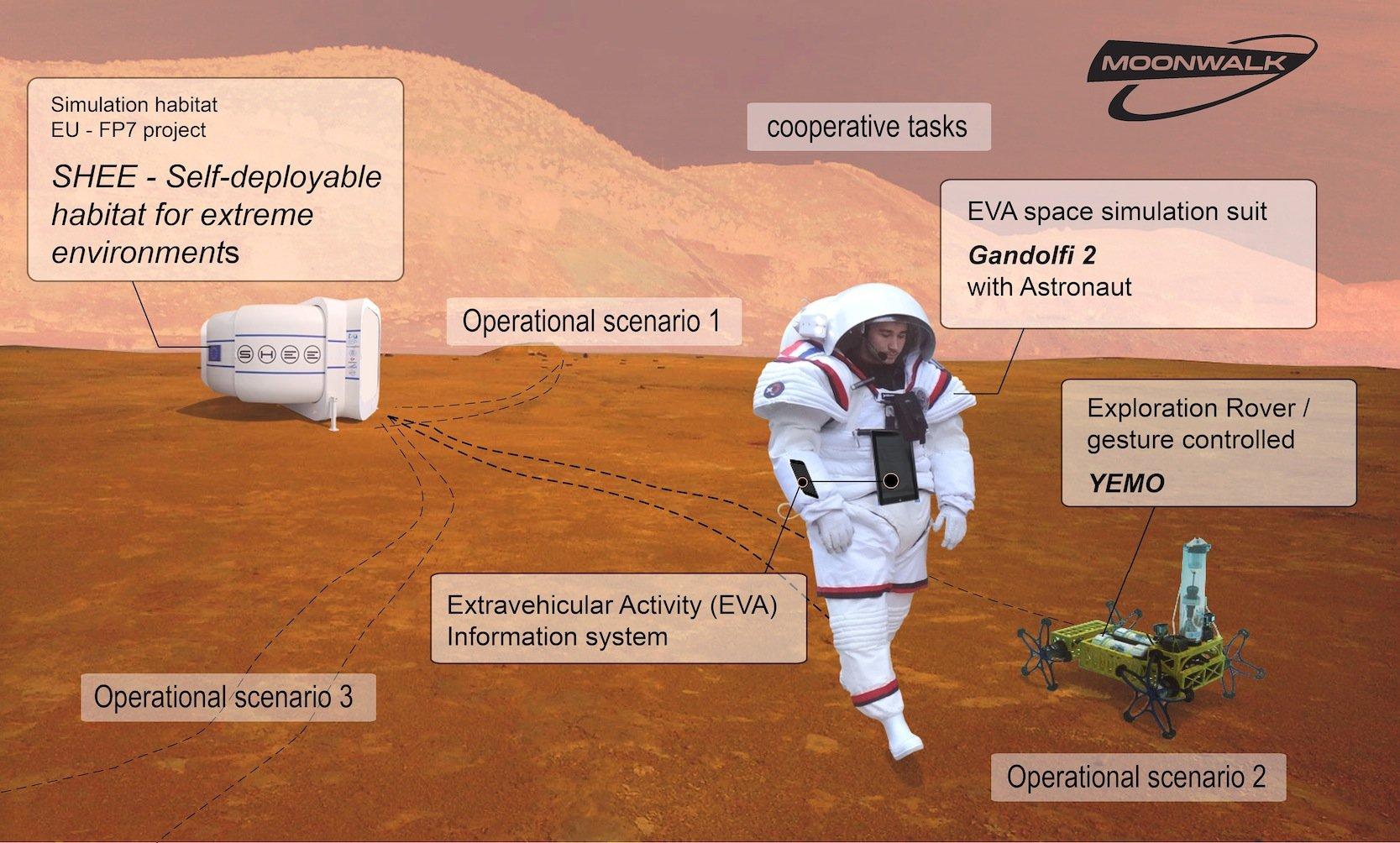 Bis Ende April testen Wissenschaftler die Zusammenarbeit von Astronaut und Roboter in einem ehemaligen Übertagebergbaugebiet im spanischen Río Tinto. Dabei muss der Roboter Yemo auch inpotenziell gefährliches Terrain vordringen, zum Beispiel in Höhlen.