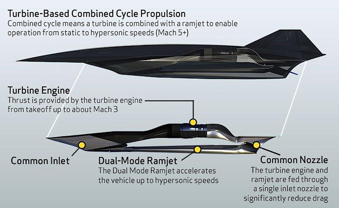 Die SR-72 wird gewöhnliche Jet-Triebwerke mit Ramjets kombinieren, um die enormen Geschwindigkeiten zu erreichen.
